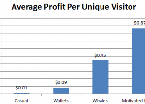 post-profit-per-unique-visitor